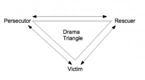 dramatriangle