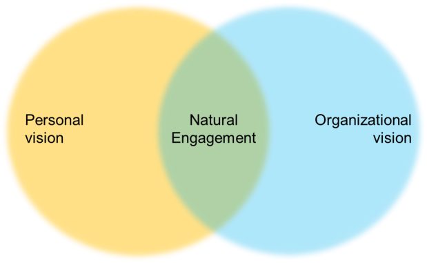 natural engagement