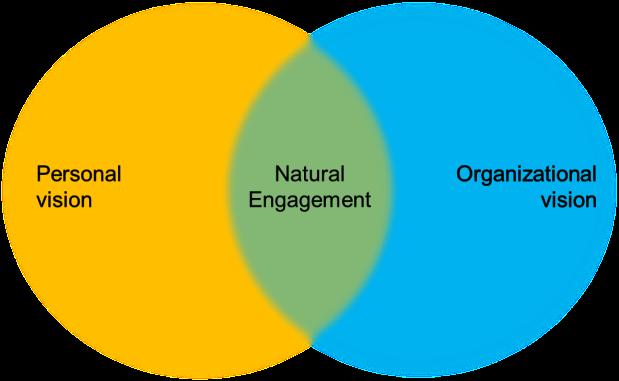 natural engagement