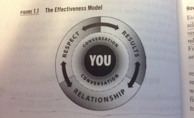 effectiveness model