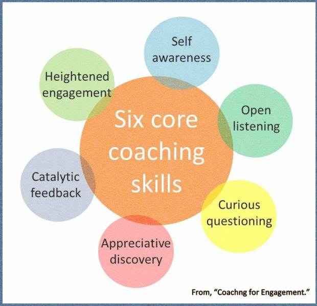 6 core coaching skills