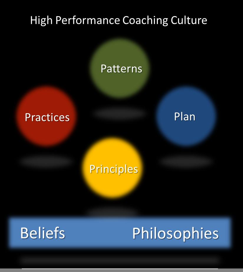 Six Elements of High Performance Culture | Leadership Freak