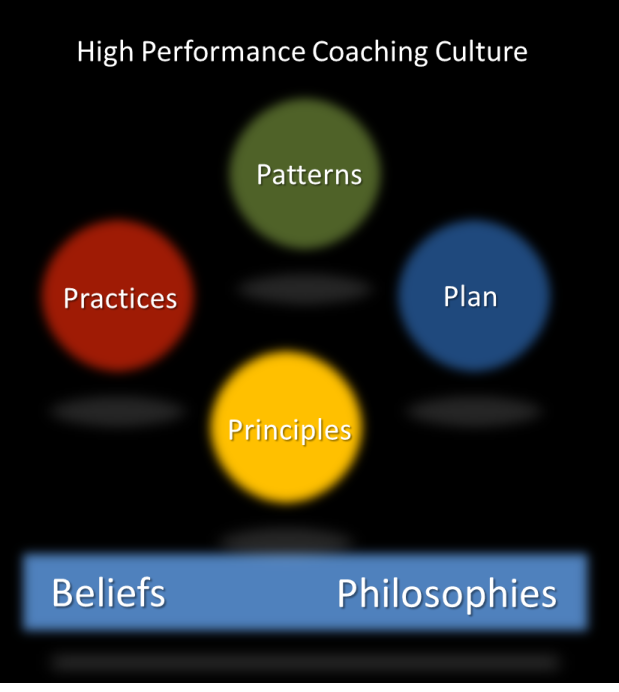 high performance coaching culture