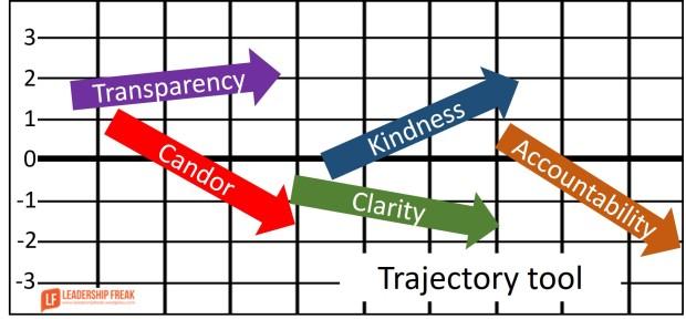 trajectory-tool